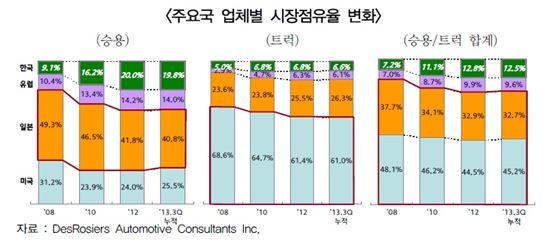 ▲캐나다 시장 주요국 업체별 시장점유율 변화(참조:한국자동차산업연구소)