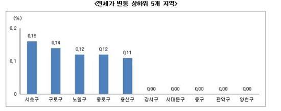 2·26대책 여파…매매가 상승세 '주춤'