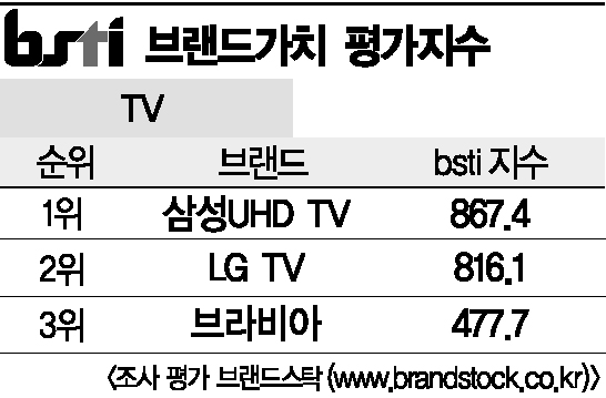 [그래픽뉴스]삼성UHD TV, TV 브랜드 1위