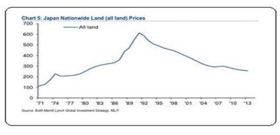 * 마켓워치-BoA메릴린치 : Japan National Land(all land) Prices