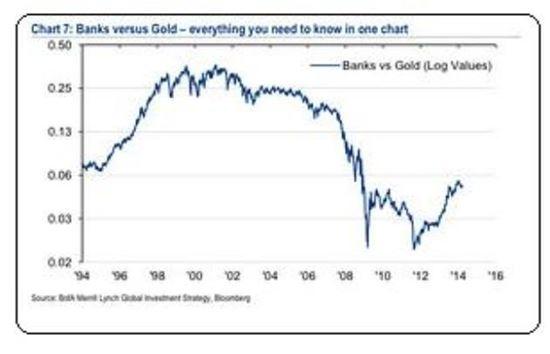 * 마켓워치-BoA메릴린치 : Banks versus Gold