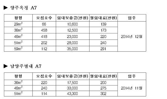 LH 양주옥정·남양주별내 국민임대 1830가구 공급