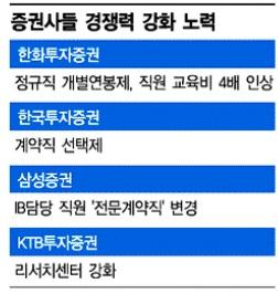 """개별연봉제로 """"경쟁하라"""" 인재키우기에 올인한다"""