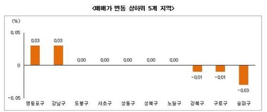 서울 매매가 변동 상하위 5개 지역 (자료제공 : 부동산써브)