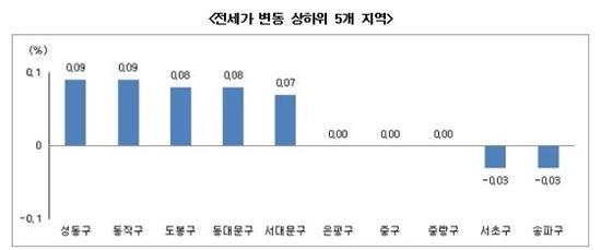 서울 전세가 변동 상하위 5개 지역