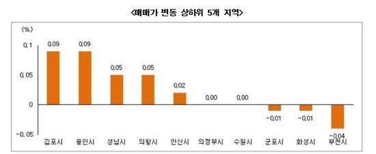수도권 매매가 변동 상하위 5개 지역