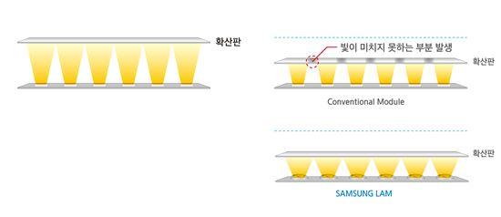 ▲삼성전자 'LAM 시리즈' 이해도 -광원마다 렌즈를 부착, 지향각(Beam Angle)을 넓혀 광품질을 유지하면서도 패키지를 줄일 수 있다. -넓은 지향각으로 모듈과 확산판과의 거리를 줄여, 조명기구의 두께도 절반 수준으로 줄일 수 있다.