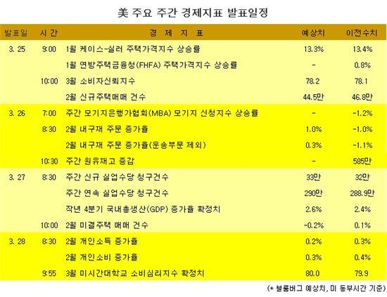 <美 주요 주간 경제지표 발표일정>