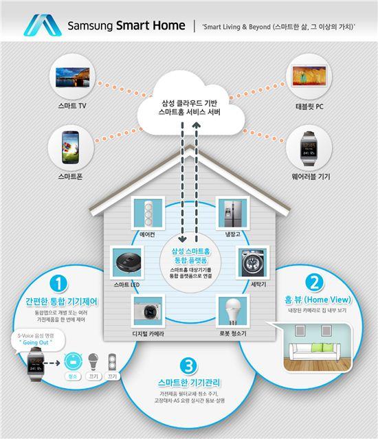 삼성전자 스마트홈 개념