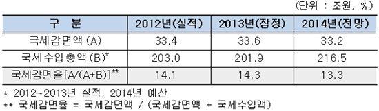 ▲2012~2014년 국세감면액 및 국세수익총액 (자료 : 기획재정부)