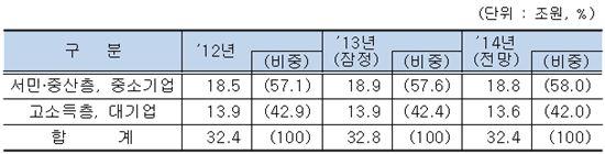 ▲조세지출 서민·중산층 및 중소기업 지원 비중 (자료 : 기획재정부)