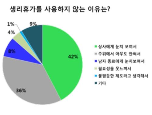 유한킴벌리 생리휴가 여론조사