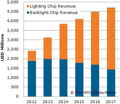 LED 조명 칩 매출(주황색)과 LED 백라이트 칩 매출(파란색). LED 백라이트 칩 매출은 줄어들고 있는 반면 LED 조명 칩 매출은 늘어나면서 전체 LED 칩 시장 매출 증가를 견인하고 있다.