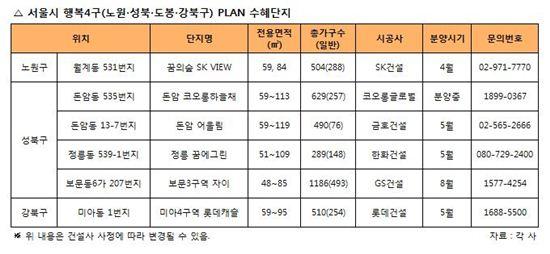 동북4구 분양(예정)단지 목록