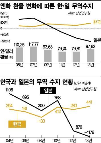 日 소비세인상 韓경제 단기충격 불가피…엔저지속 수출강공책 향후변수