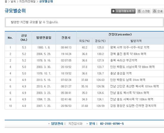 ▲ 역대 한국에서 발생한 지진의 규모별 순위. 이번에 발생한 규모 5.1의 태안 지진은 역대 4번째를 기록했다. (출처: 기상청)