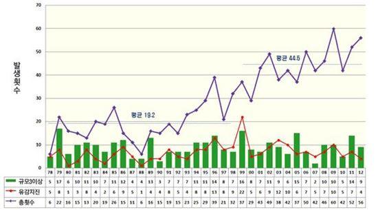 ▲한반도 연도별 지진 발생횟수(출처:기상청)