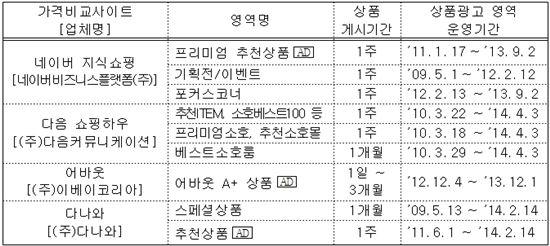 ▲상품광고 영역 운영 현황 (자료 : 공정위)