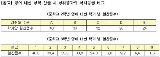 출처 : 2015학년도 서울특별시 고등학교 신입생 입학전형 기본계획/ 진학사 제공