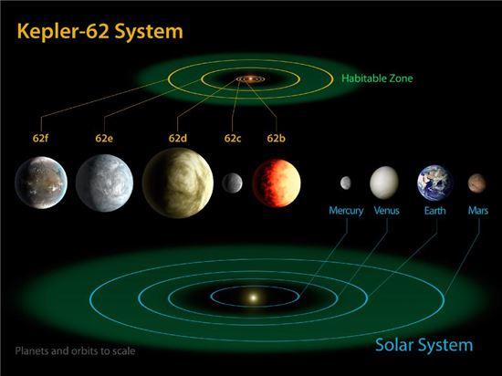 ▲케플러 우주망원경이 찾아낸 생명거주공간인 '케플러 62'.[사진제공=한국천문연구원]