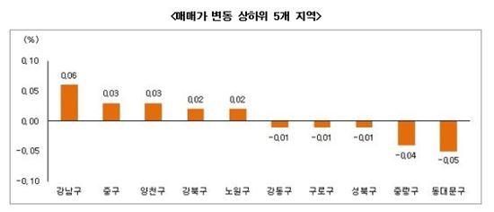 (자료제공 : 부동산써브)