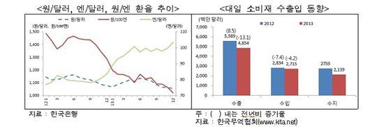 자료제공 한국무역협회
