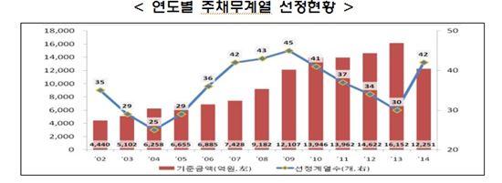 (자료 : 금융감독원)