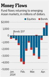 ▲아시아 주식·채권펀드 자금 유출입