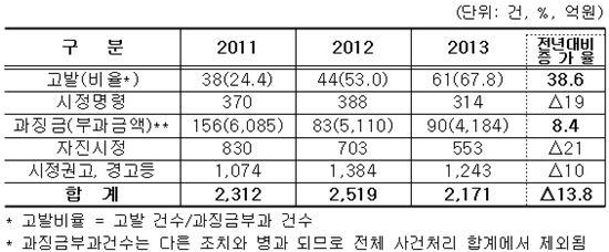 ▲최근 3년간 경고이상 사건처리 현황 (자료 : 공정위)