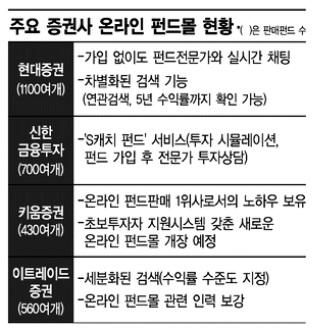 ▲ 주요 증권사 온라인 펀드몰 현황