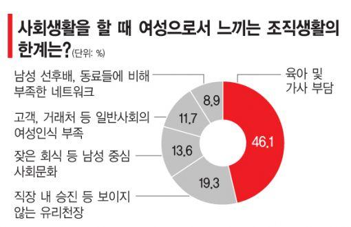 [女力國力]워킹맘 46%, 육아에 운다