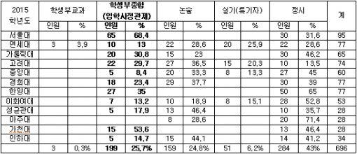 2015학년도 수도권 의대 학교별 전형별 요약 표