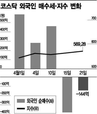 코스닥 외국인 매수세 및 지수변화(2014.4.1~21)