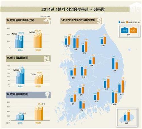 2014년 1분기 상업용 부동산 시장 동향