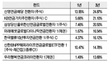 ▲ 주요 연금저축펀드 수익률(자료 제공 : KG제로인)