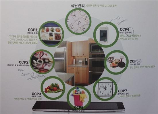 ▲(스마트)HACCP의 단계별 항목.