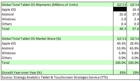 2014년 1분기 세계 태블릿 시장 분석(SA)