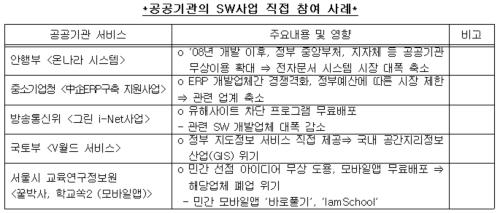 공공기관의 SW 직접 참여 사례