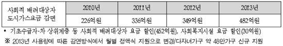 <한국가스공사 에너지 빈곤층 가스요금 지원 현황>