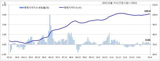 전국 주택매매가격지수 추이