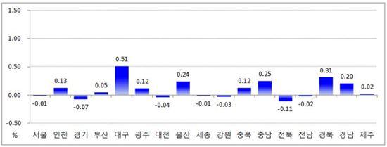 지역별 매매가격지수 변동률