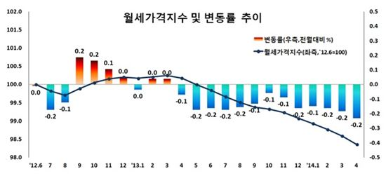 출처: 한국감정원