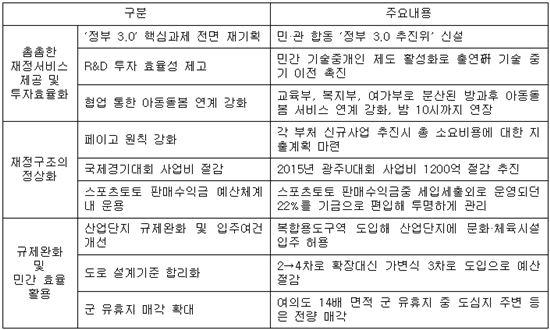 ▲재정개혁 향후 추진과제 주요 내용