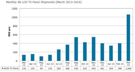 3월 UHD LCD TV 패널 출하량(자료:디스플레이서치)