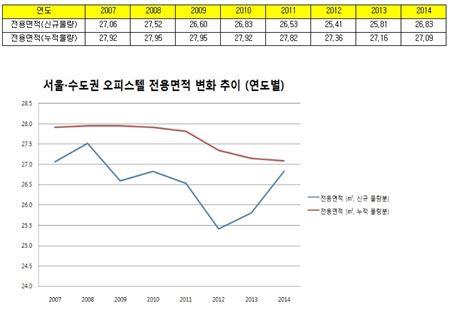 서울 및 수도권 오피스텔 전용면적 변화 추이