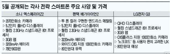 5월 출격 전략폰 주요사양 및 가격