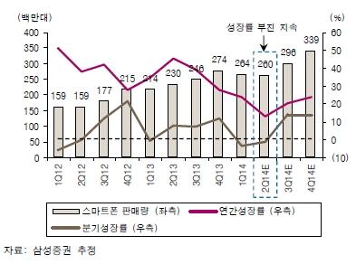 글로벌 스마트폰 판매량과 성장률