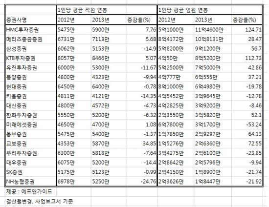 ▲1인당 평균 증권사 임직원 연봉