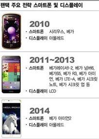 팬택 주요 전략폰 및 디스플레이