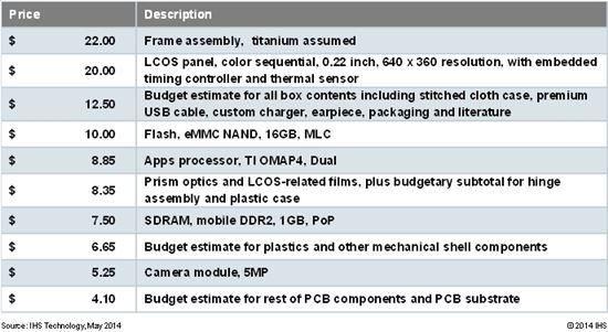 구글 글래스 부품별 비용 추정(자료 : IHS)